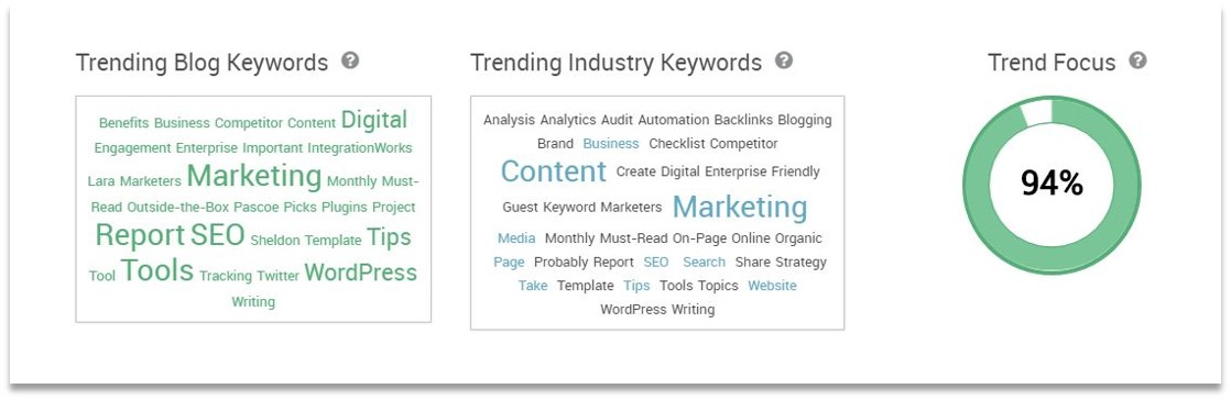 How to Increase Blog Traffic Fast Publish Content Consistently Trending Keywords Data Pagezii Blog Pulse Report