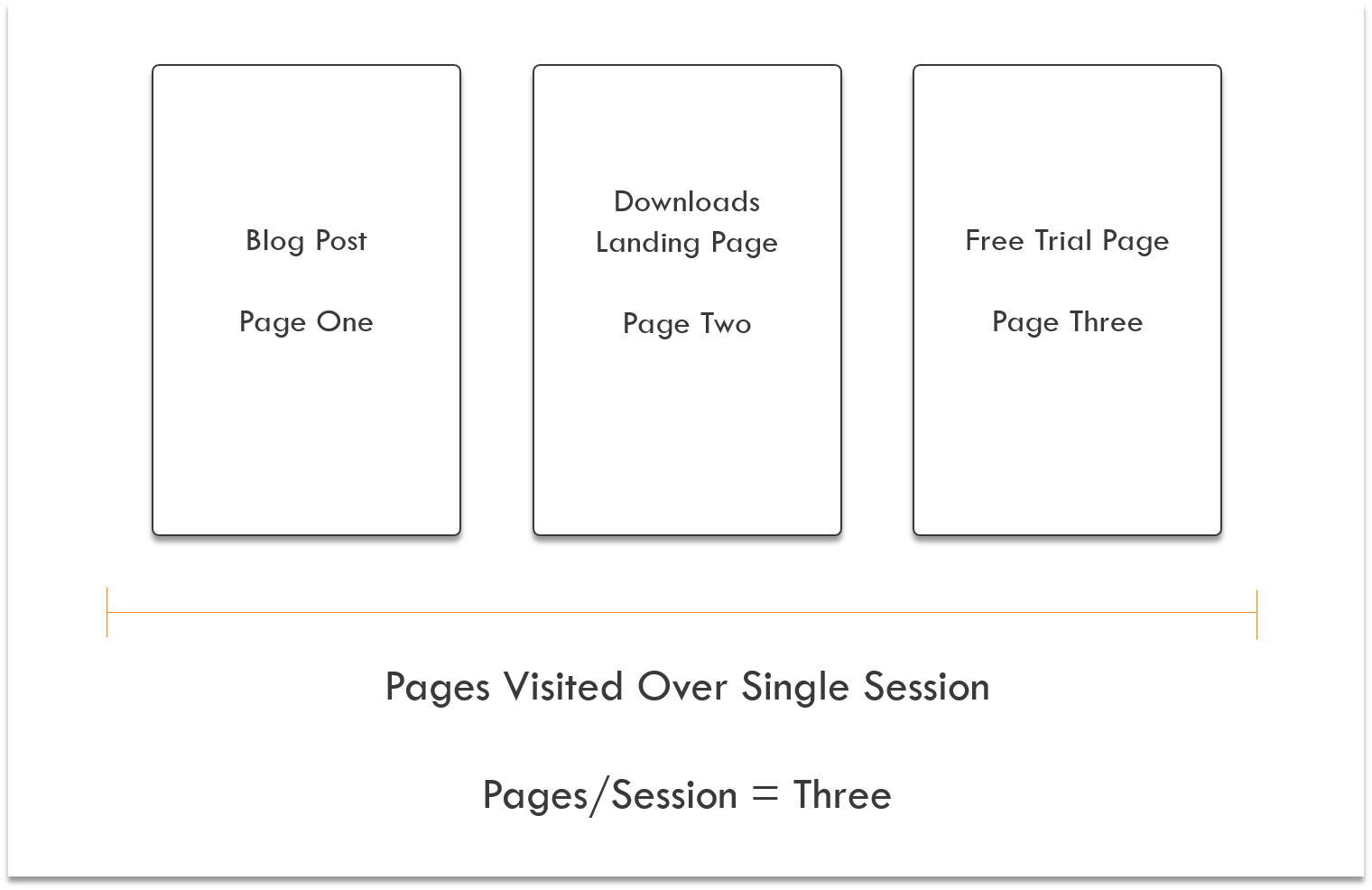 Content Engagement Metrics Pages per Session Explanation