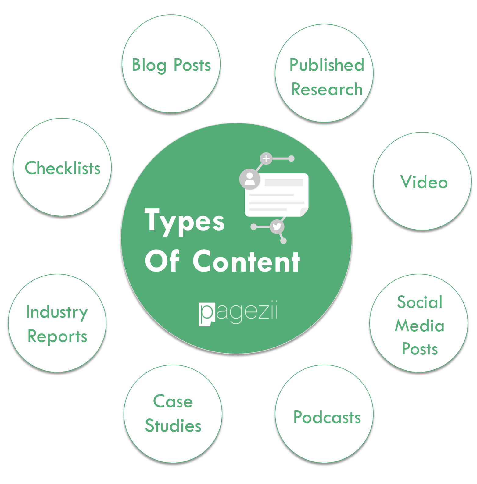 Off-Page SEO Techniques Types of Content Pagezii Digital Marketing Blog