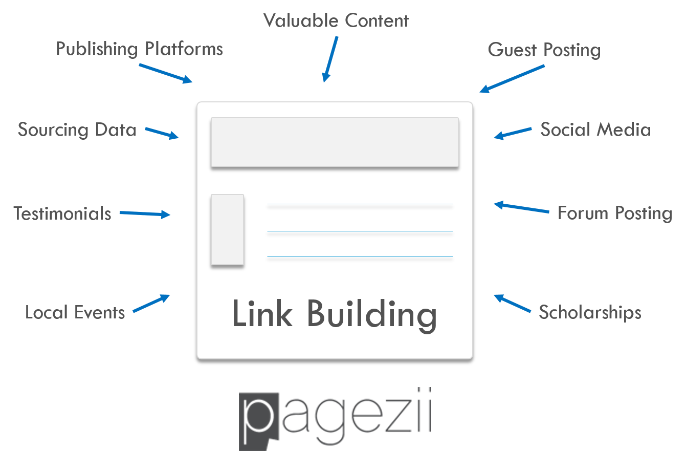 What Is Link Building In SEO Pagezii SEO Blog