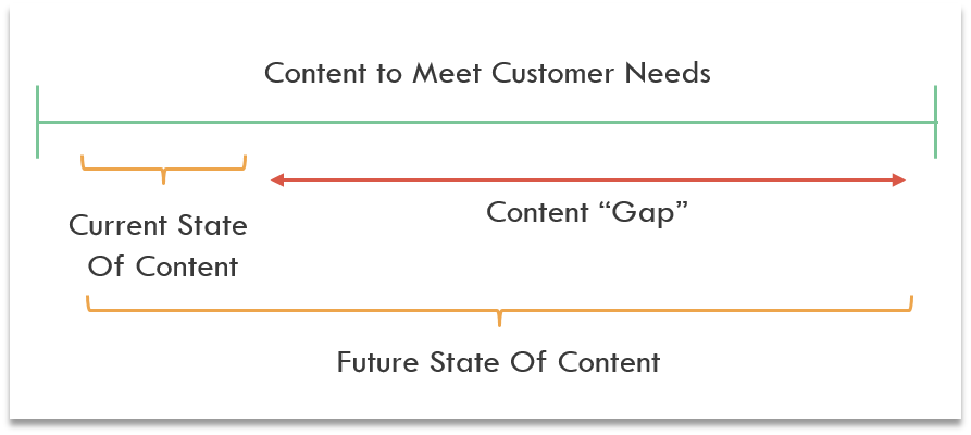Content Gap Analysis Visualization