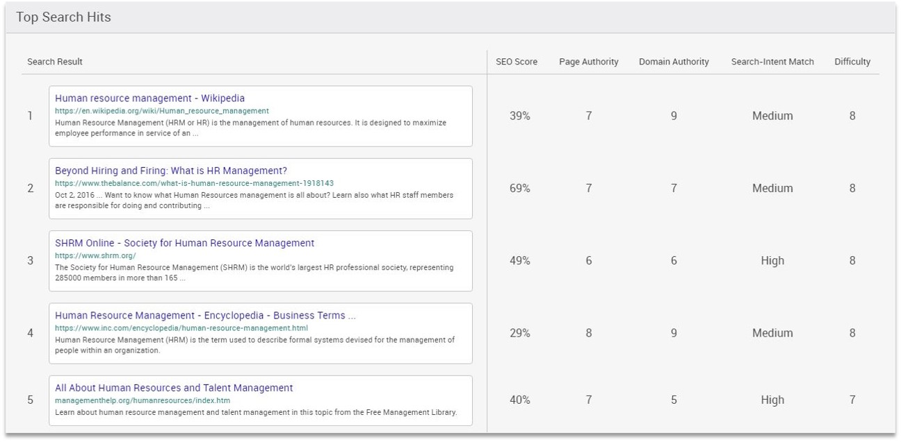 SEO Competitor Analysis Detailed SERP Breakdown