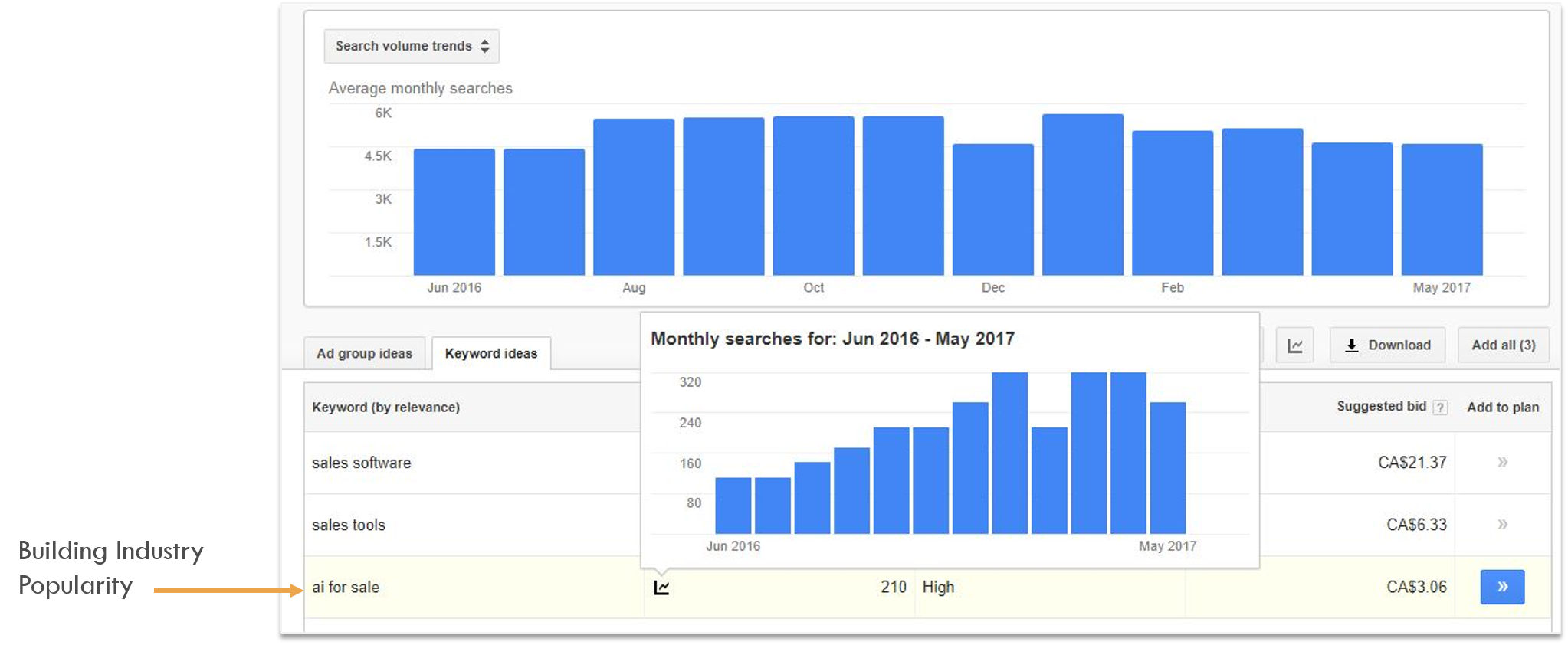 SEO Competitor Analysis Google Keyword Planner Rising Monthly Searches