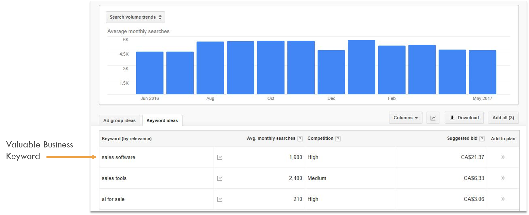 SEO Competitor Analysis Google Keyword Planner Search Volume Data