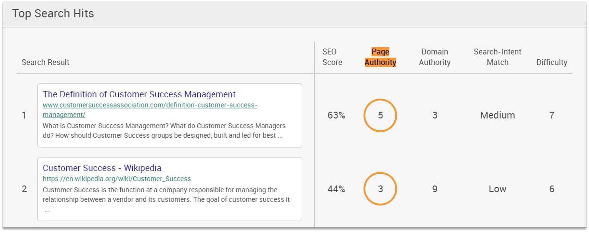 free keyword analysis tool Page Authority Breakdown