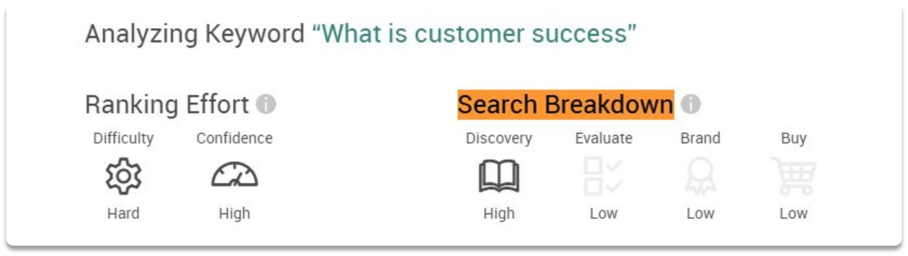 free keyword analysis tool search intent breakdown