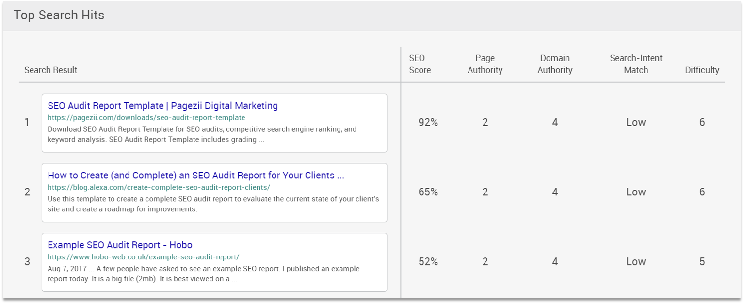 Check SERP competitors Page One Breakdown