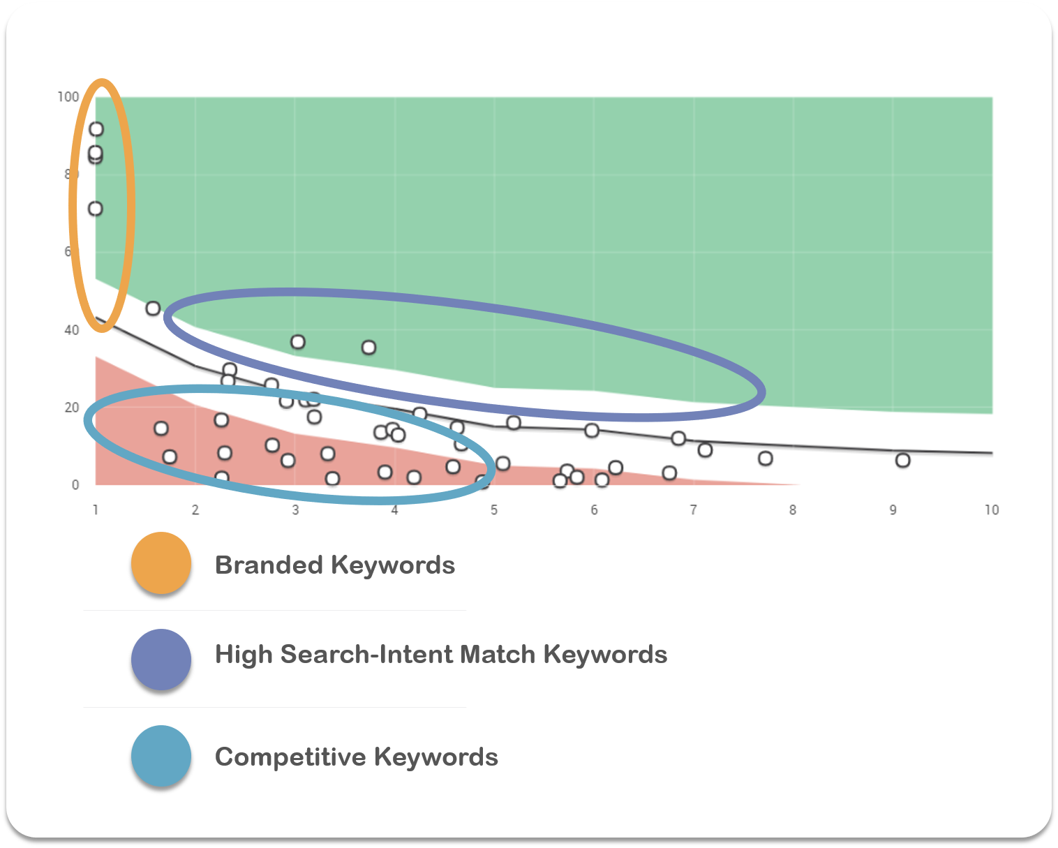 Keyword Position Graph Common Trends