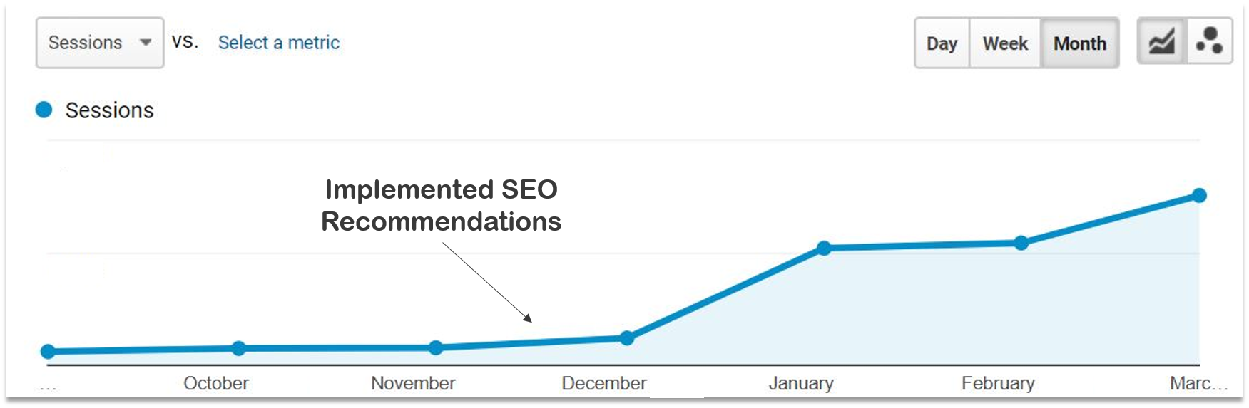 SEO Recommendations Report Tips Google analytics Data