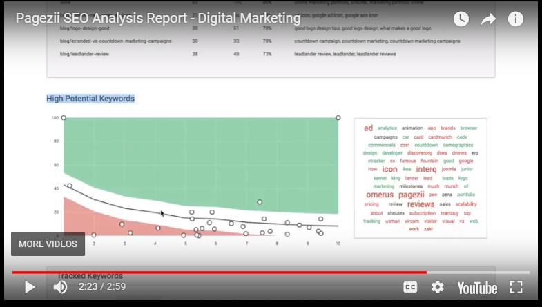 keyword position graph webinar